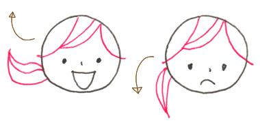 表情に合わせた髪の毛の動き